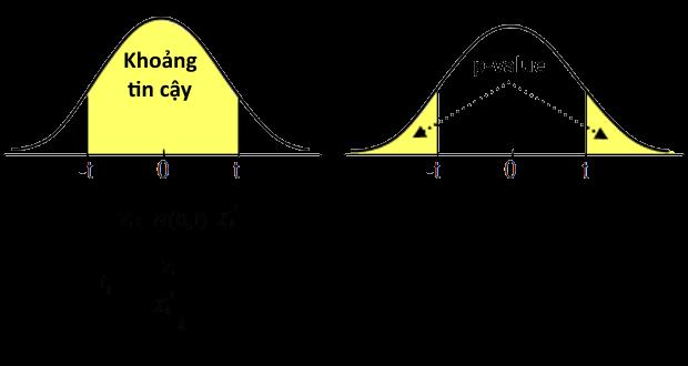 Thương số của biến có phân phối chuẩn hóa và biến có phân phối chi bình phương sẽ có phân phối Student. Phân phối Student được sử dụng trong kiểm định hệ số