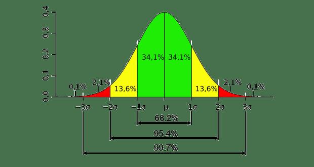 Kiểm tra tính phân phối chuẩn trên SPSS