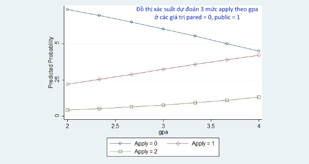 Tính xác suất dự đoán trong hồi quy logit thứ tự