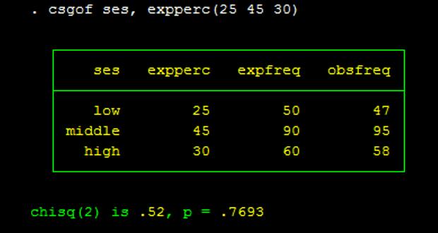 Kiểm định khác biệt các tỉ lệ trên Stata