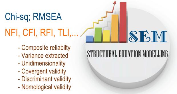Mô hình SEM cho phép đo lường các sai số, ước lượng các biến quan sát lẫn biến ẩn. Bài viết trình bày cách kiểm định độ phù hợp và hiệu quả của mô hình SEM.