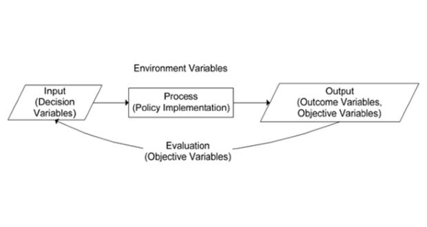 Xác định biến trong mô hình phân tích chính sách công