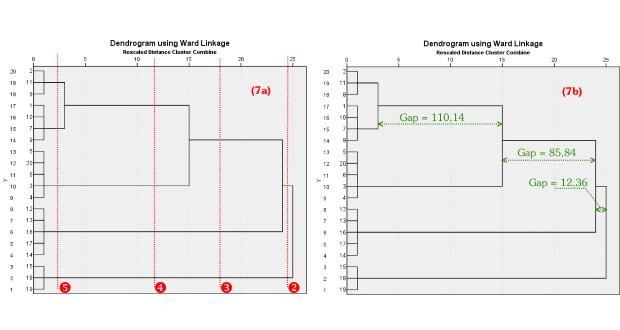 Thực hành phân tích Cluster thứ bậc trên SPSS