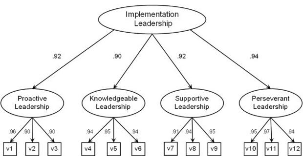 Phân tích nhân tố - Factor analysis