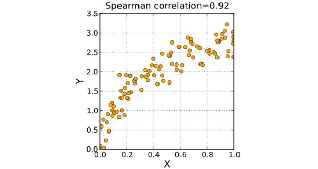 Hệ số tương quan Spearman