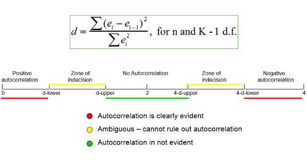 Hiện tượng tự tương quan - autocorrelation theo Durbin - Watson