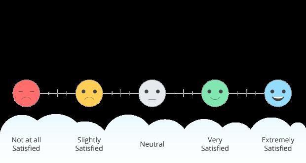 Thang đo đơn hướng - Likert Scale