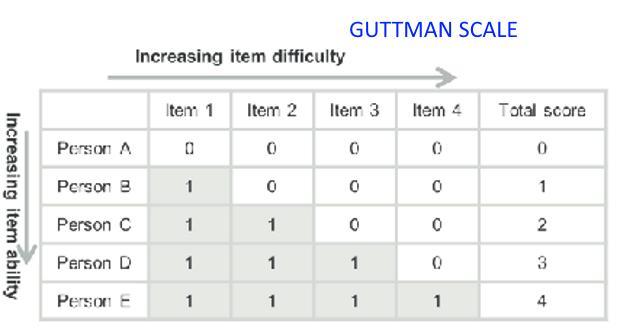 Thang đo Guttman - Guttman scale